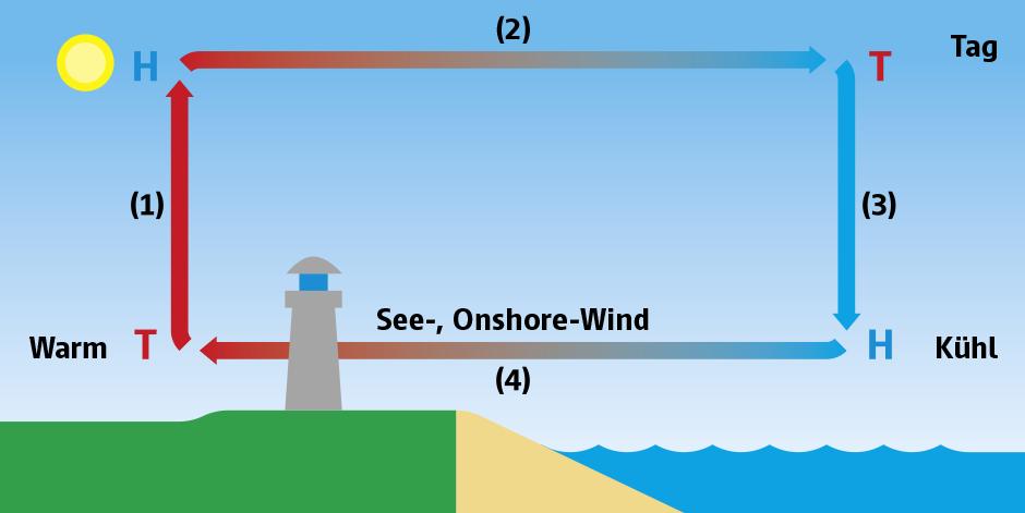 Land-See-Windsystem bei Tage
