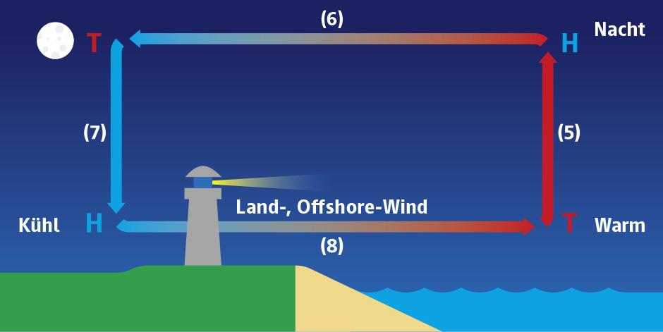 Land-See-Windsystem bei Nacht
