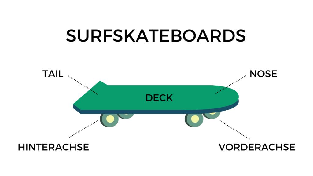 Aufbau eines Surfskateboards