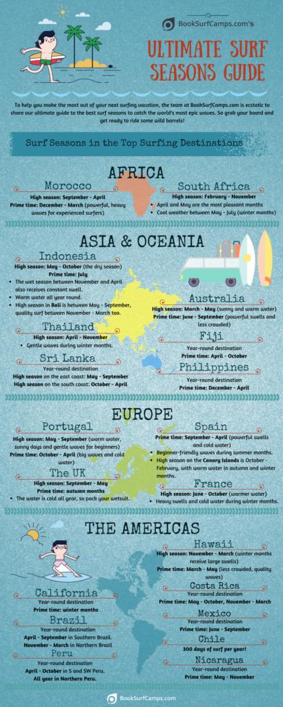 Infografik wo wann gesurft werden kann